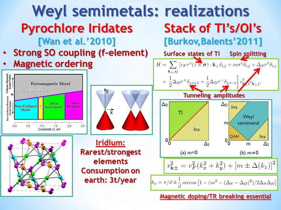 Weyl semimetals: realizations