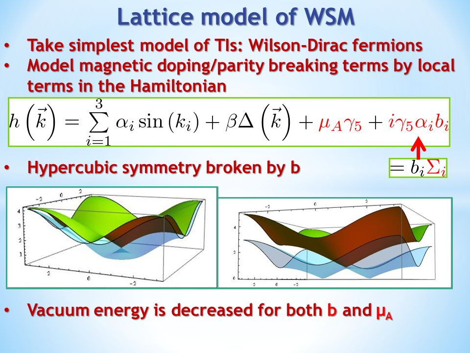 Lattice model of WSM Take simplest model of TIs: Wilson-Dirac fermions