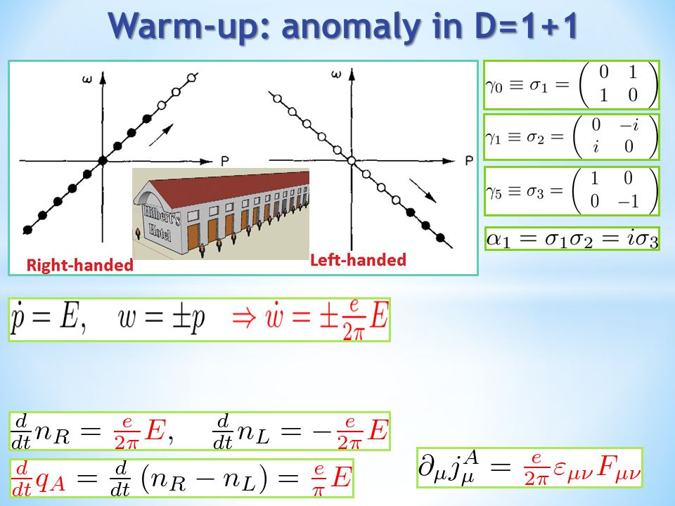 Warm-up: anomaly in D=1+1