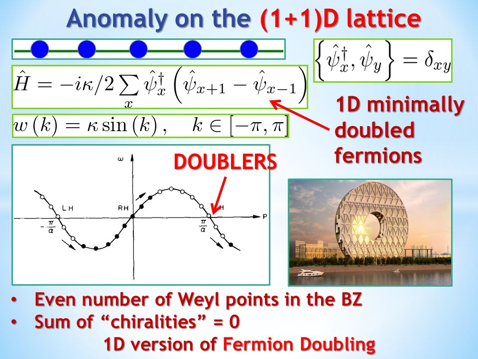 Anomaly on the (1+1)D lattice