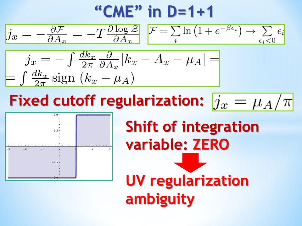 CME in D=1+1 Fixed cutoff regularization: Shift of integration