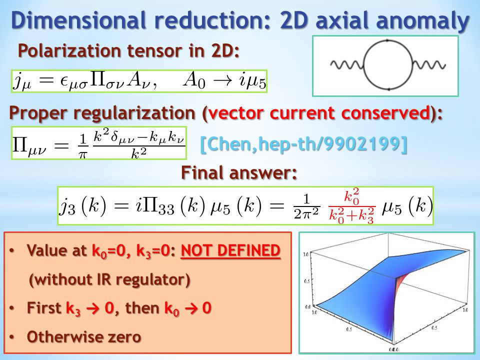 Dimensional reduction: 2D axial anomaly
