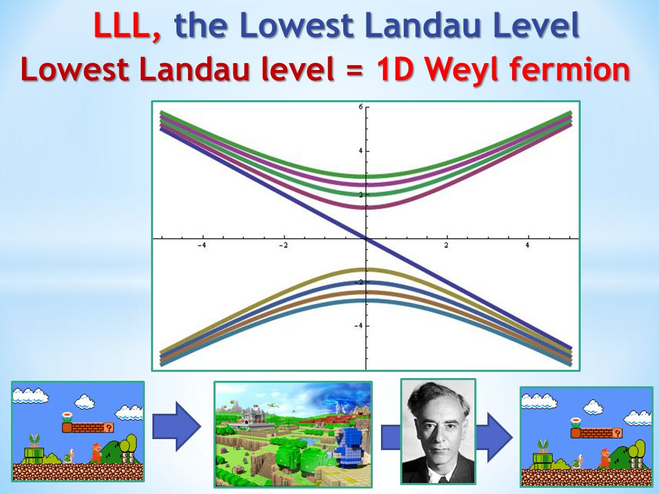 LLL, the Lowest Landau Level