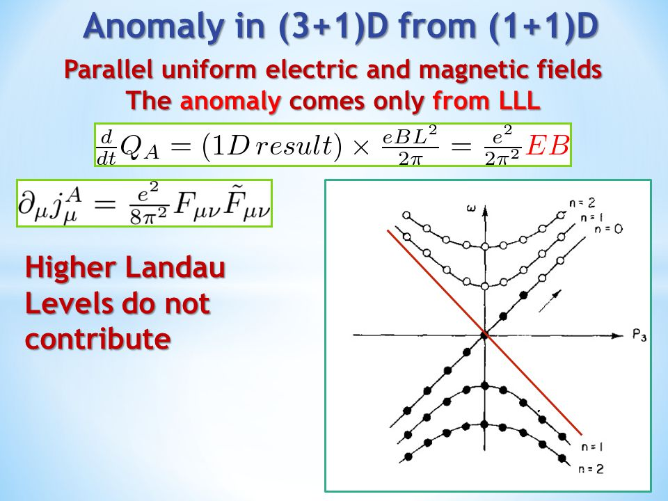 Anomaly in (3+1)D from (1+1)D