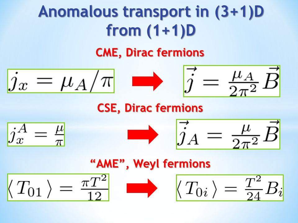 Anomalous transport in (3+1)D from (1+1)D