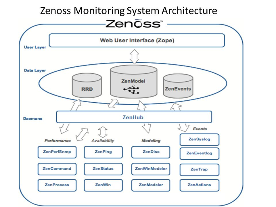 Zenoss Monitoring System Architecture