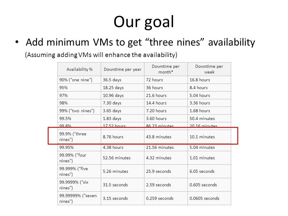 Our goal Add minimum VMs to get three nines availability