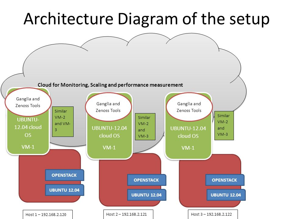 Architecture Diagram of the setup
