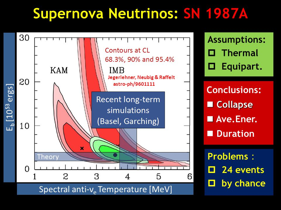 Supernova Neutrinos: SN 1987A Jegerlehner, Neubig & Raffelt