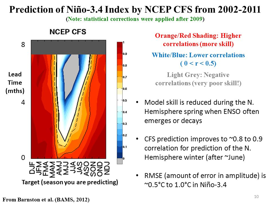 Prediction of Niño-3.4 Index by NCEP CFS from 2002-2011 (Note: statistical corrections were applied after 2009)