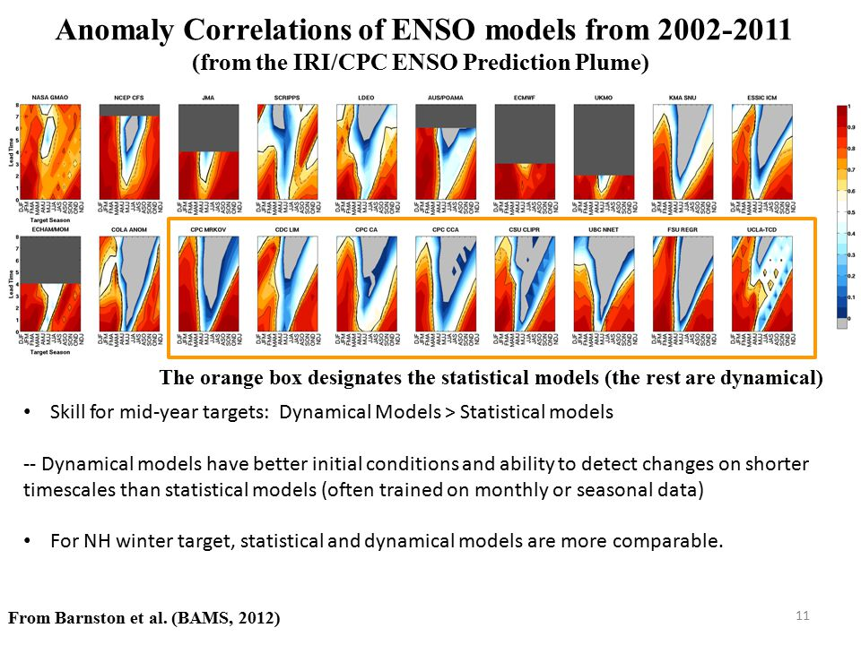Anomaly Correlations of ENSO models from 2002-2011 (from the IRI/CPC ENSO Prediction Plume)
