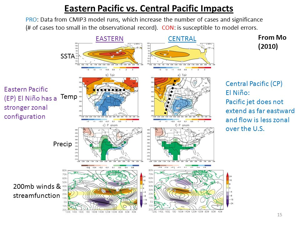 Eastern Pacific vs. Central Pacific Impacts