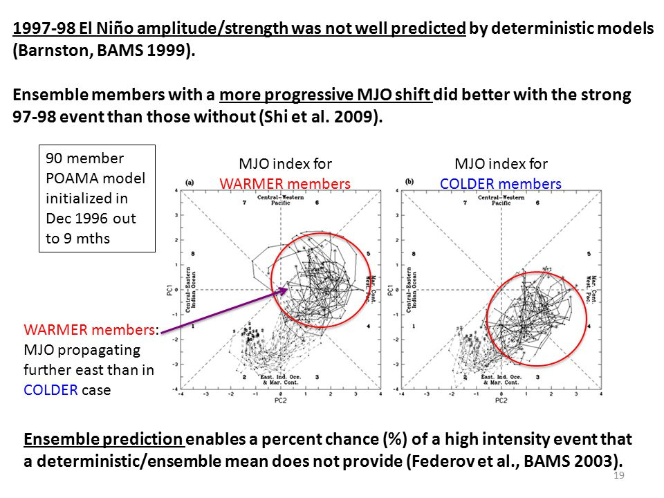 1997-98 El Niño amplitude/strength was not well predicted by deterministic models (Barnston, BAMS 1999).