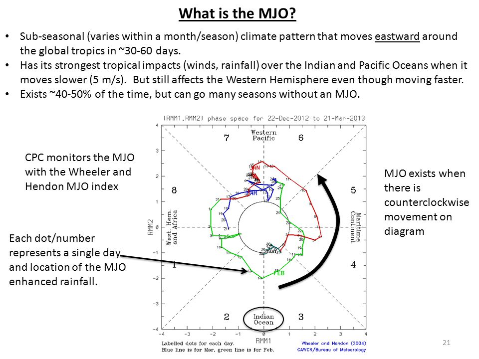 What is the MJO Sub-seasonal (varies within a month/season) climate pattern that moves eastward around the global tropics in ~30-60 days.