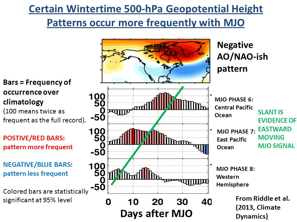 Certain Wintertime 500-hPa Geopotential Height Patterns occur more frequently with MJO