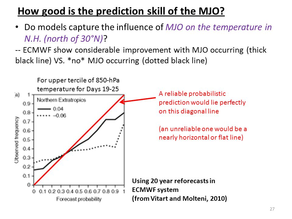 How good is the prediction skill of the MJO