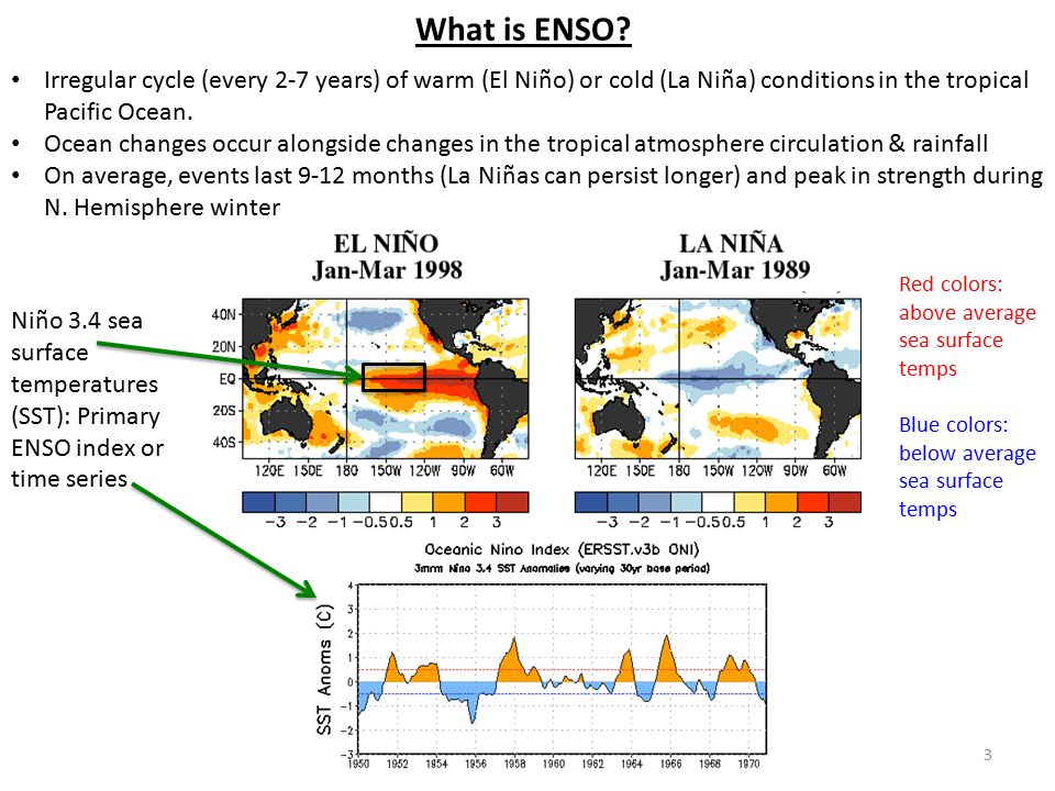 What is ENSO Irregular cycle (every 2-7 years) of warm (El Niño) or cold (La Niña) conditions in the tropical Pacific Ocean.
