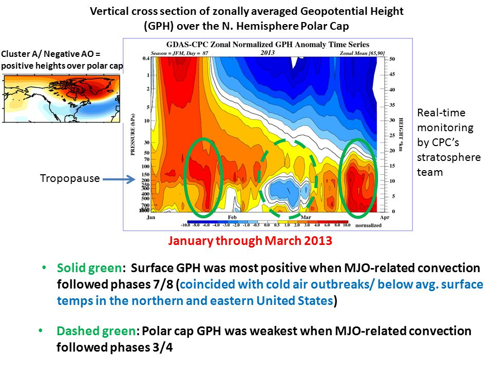 Vertical cross section of zonally averaged Geopotential Height (GPH) over the N. Hemisphere Polar Cap