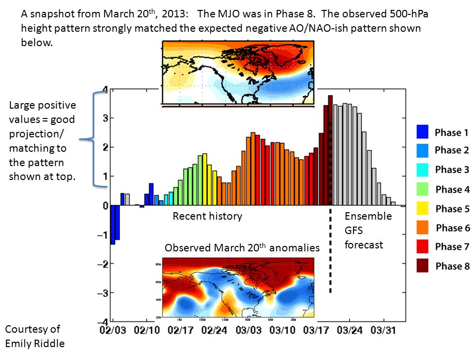 A snapshot from March 20th, 2013: The MJO was in Phase 8