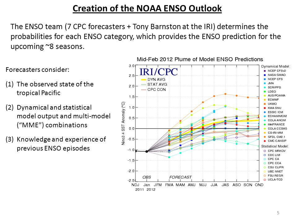 Creation of the NOAA ENSO Outlook