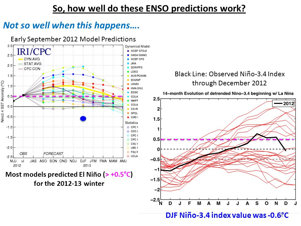 So, how well do these ENSO predictions work