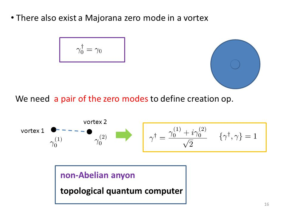 There also exist a Majorana zero mode in a vortex