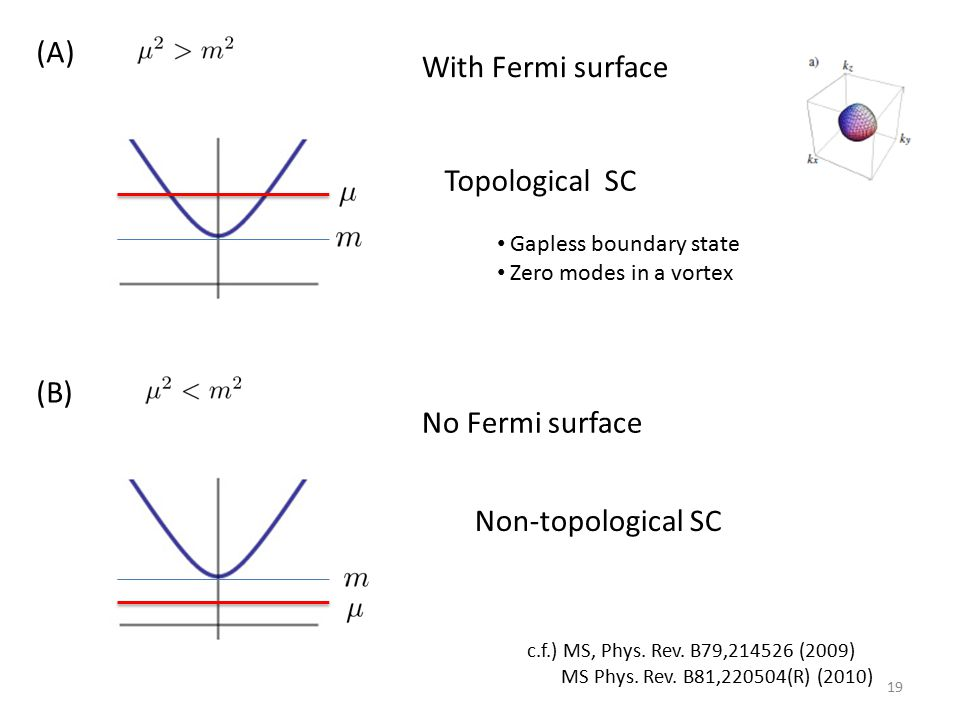 (A) With Fermi surface Topological SC (B) No Fermi surface