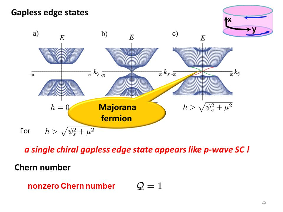 a single chiral gapless edge state appears like p-wave SC !