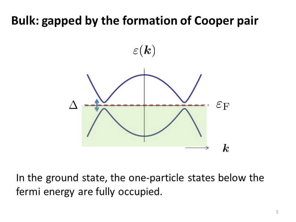 Bulk: gapped by the formation of Cooper pair