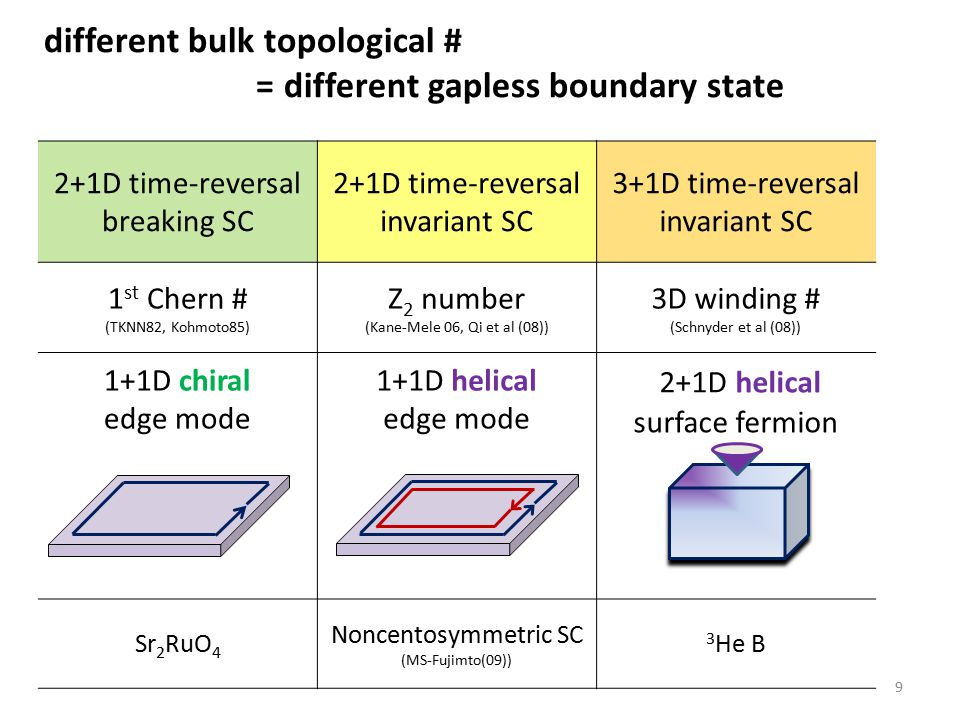 different bulk topological # = different gapless boundary state