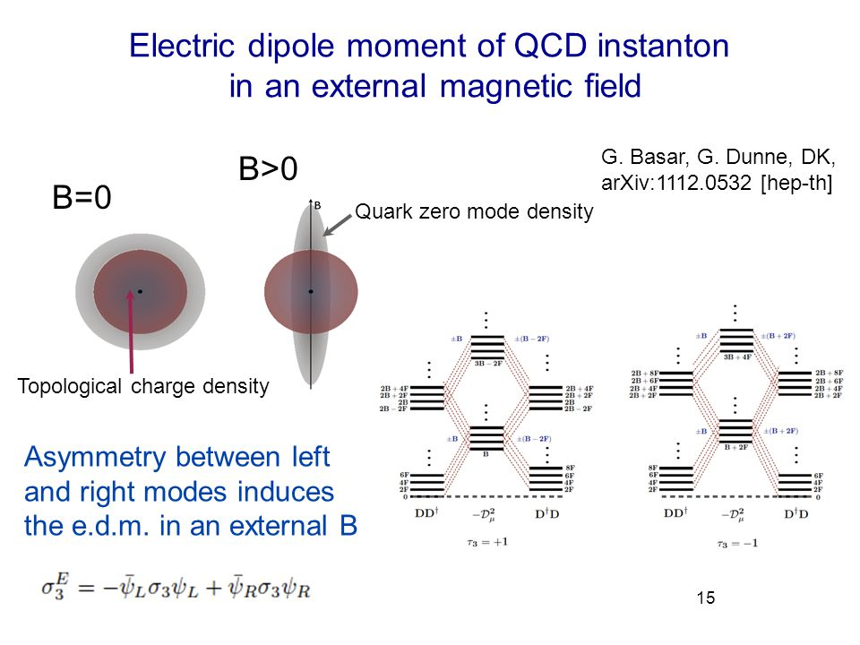 Electric dipole moment of QCD instanton in an external magnetic field