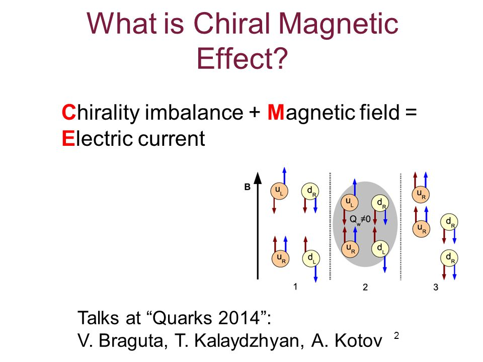 What is Chiral Magnetic Effect