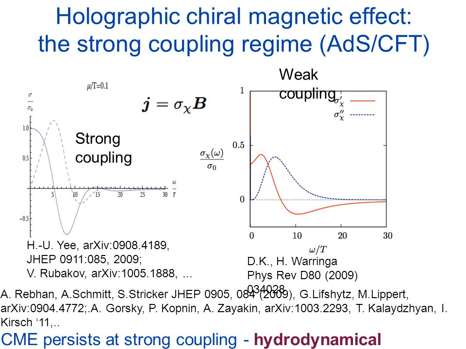 Holographic chiral magnetic effect: the strong coupling regime (AdS/CFT)
