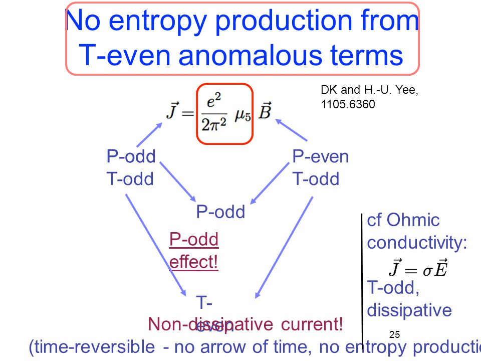 No entropy production from T-even anomalous terms