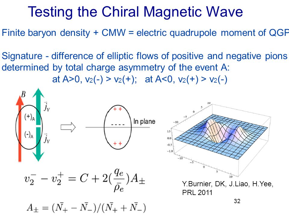 Testing the Chiral Magnetic Wave