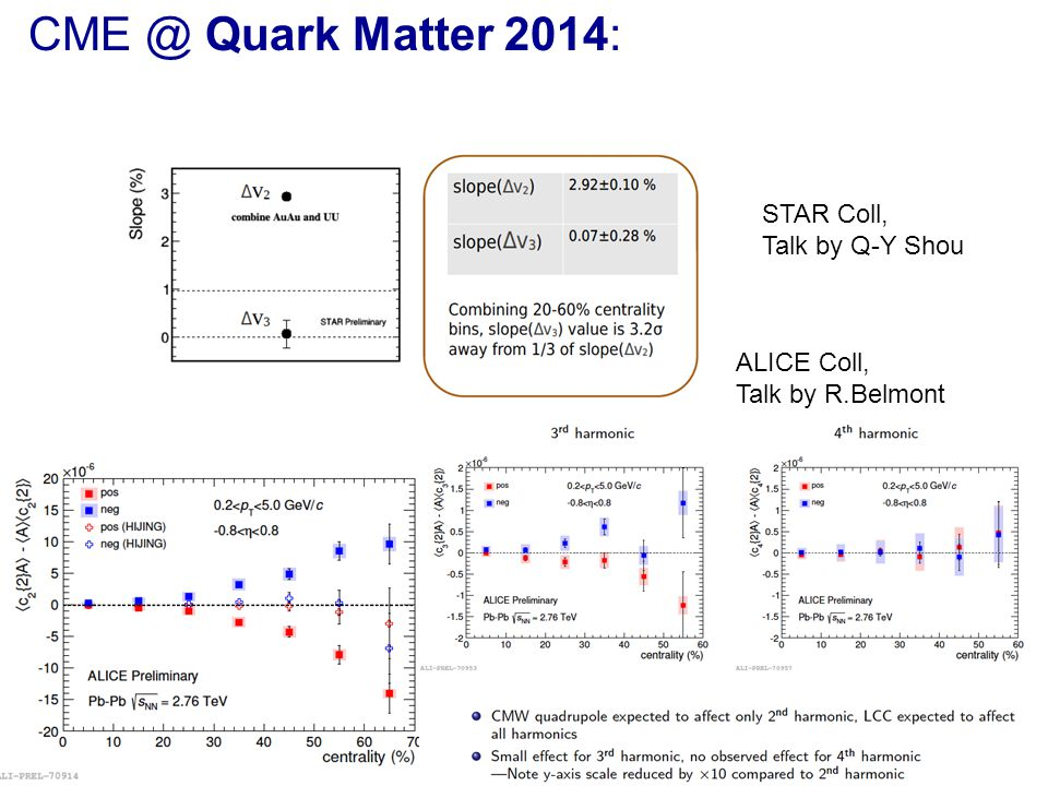 CME @ Quark Matter 2014: STAR Coll, Talk by Q-Y Shou ALICE Coll,