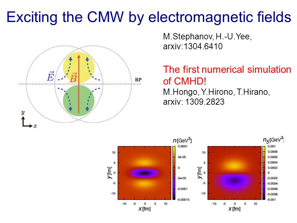 Exciting the CMW by electromagnetic fields