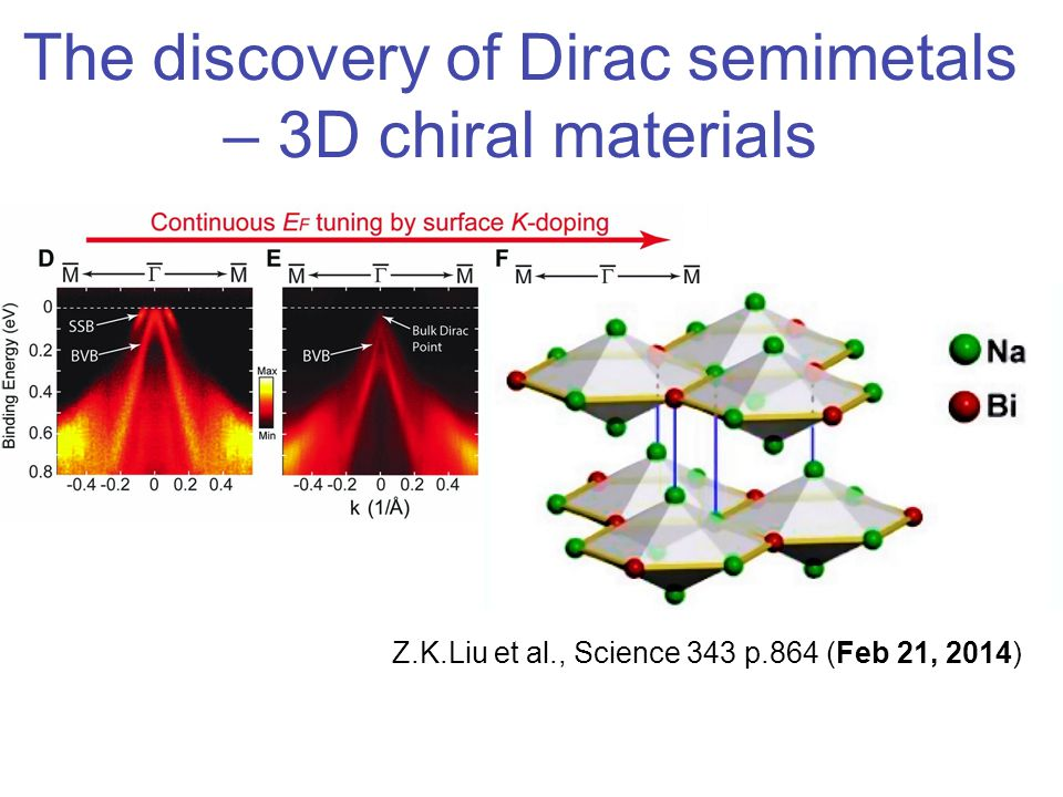 The discovery of Dirac semimetals – 3D chiral materials