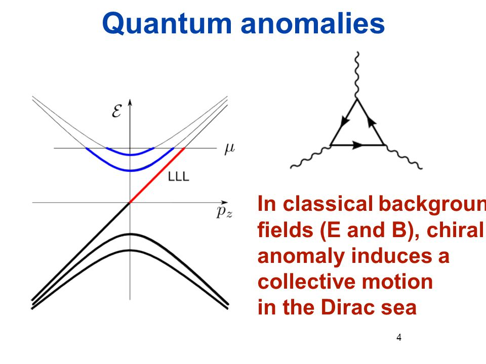 Quantum anomalies In classical background fields (E and B), chiral