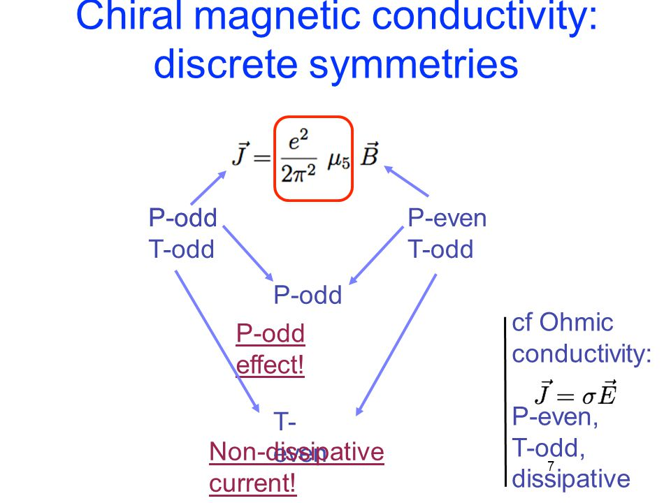 Chiral magnetic conductivity: discrete symmetries