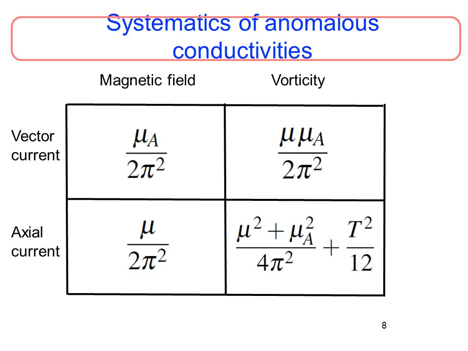 Systematics of anomalous conductivities