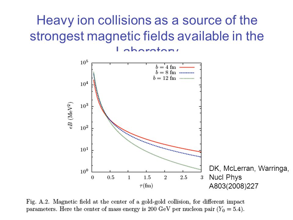 Heavy ion collisions as a source of the strongest magnetic fields available in the Laboratory