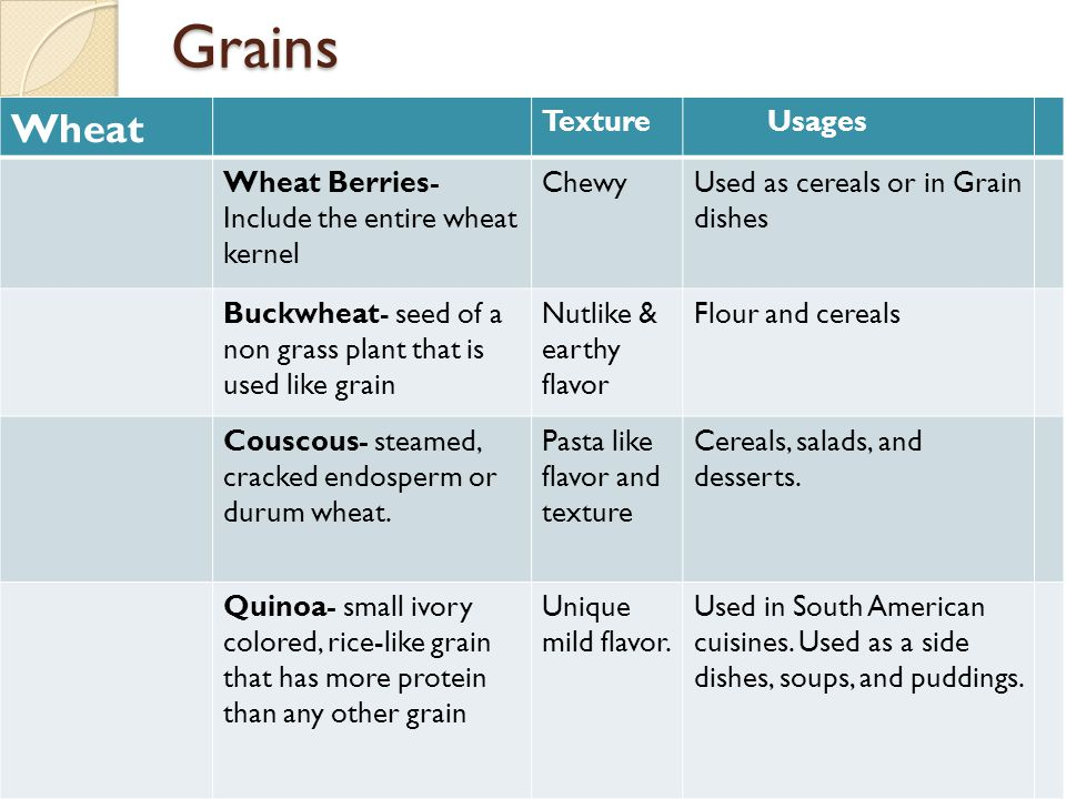 Grains Wheat Texture Usages