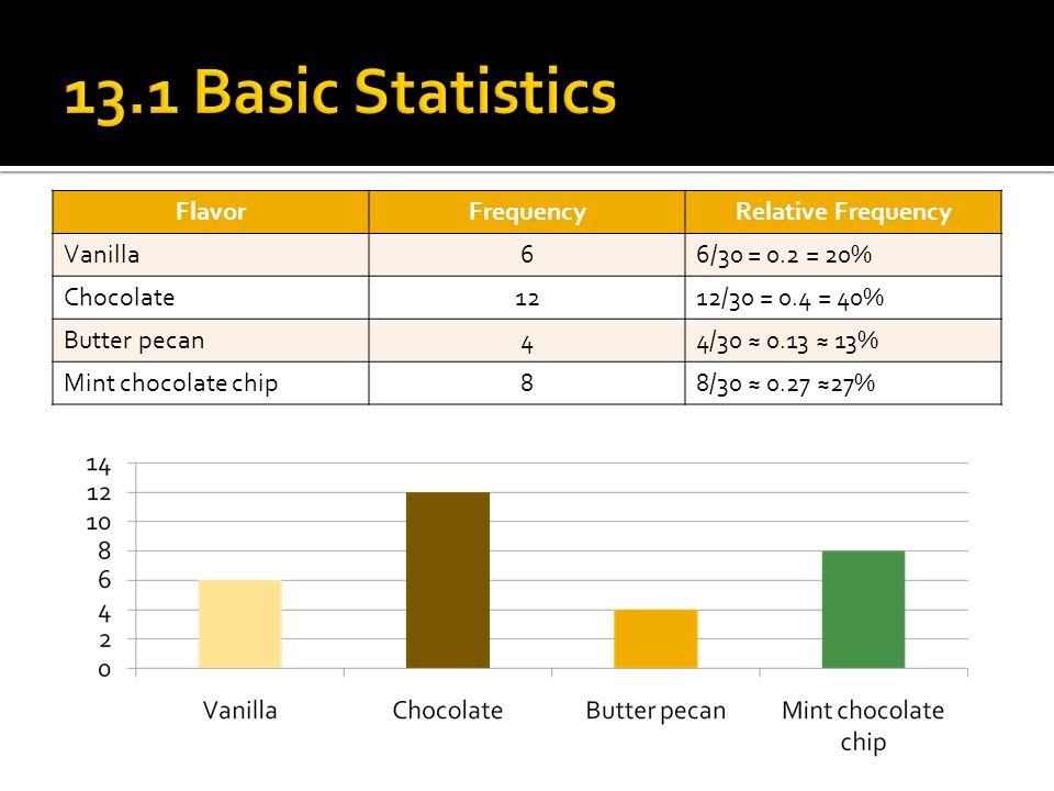 13.1 Basic Statistics Flavor Frequency Relative Frequency Vanilla 6