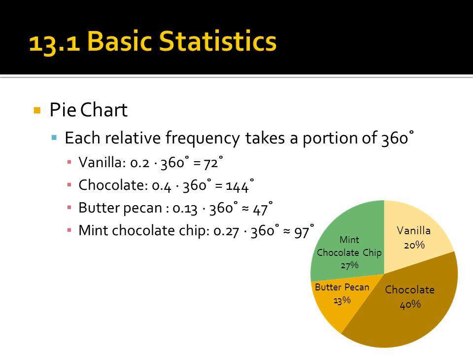 13.1 Basic Statistics Pie Chart