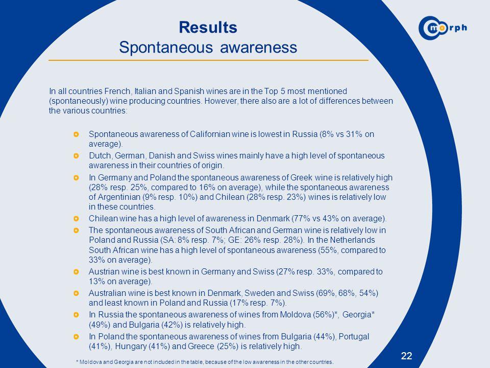 Results Spontaneous awareness