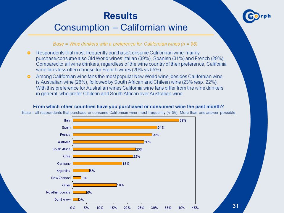 Results Consumption – Californian wine