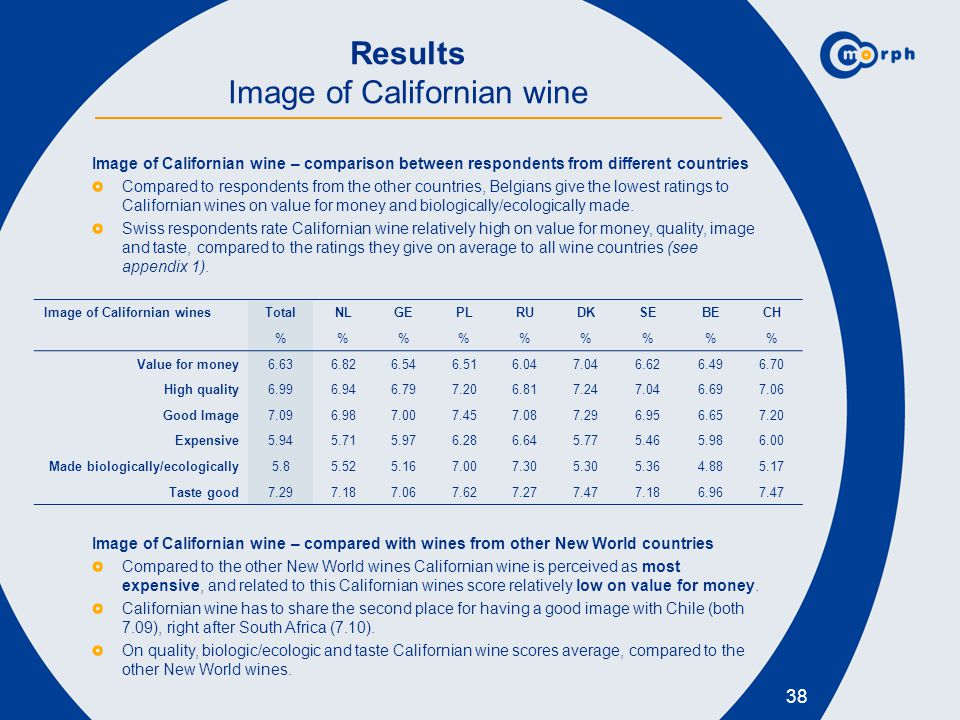 Results Image of Californian wine