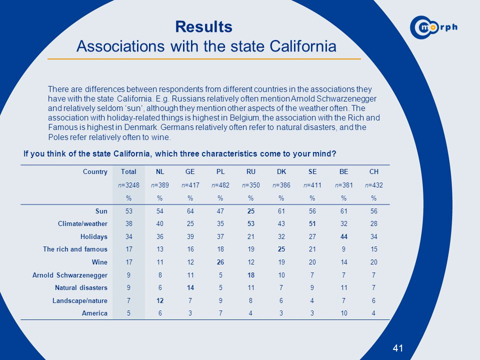 Results Associations with the state California