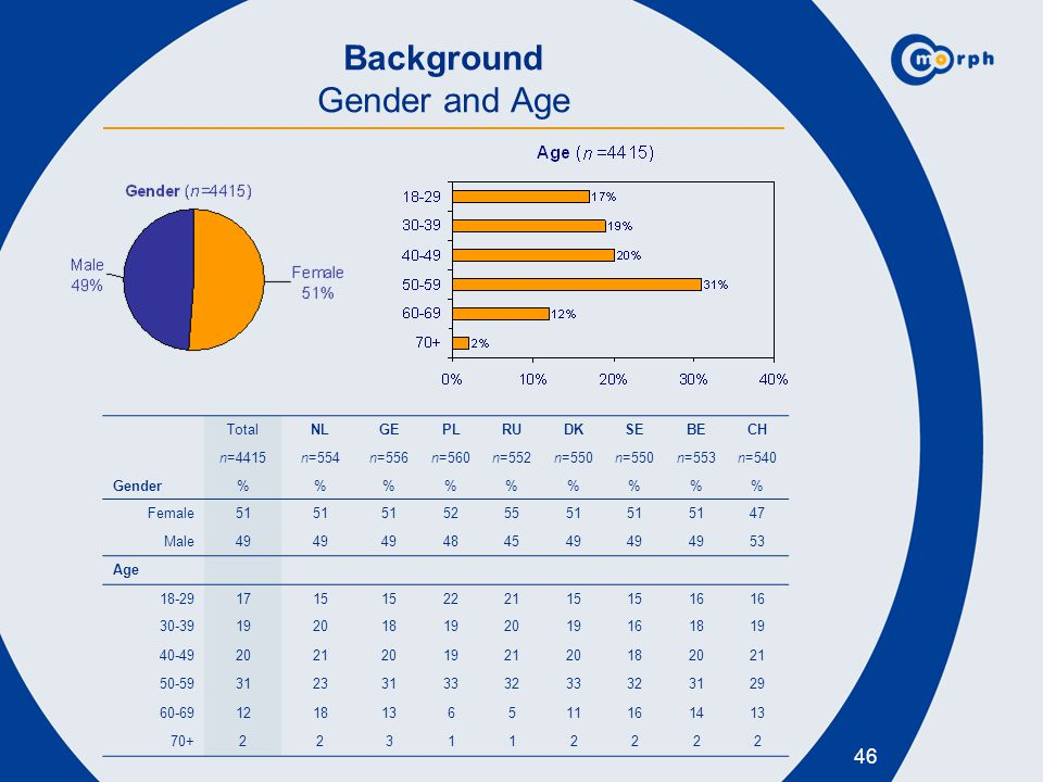 Background Gender and Age